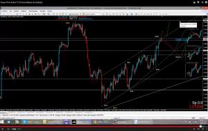 Forma Basica de Analizar los Gráficos del Mercado