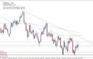 Señal de Trading: EURGBP 25/02/14 Entrada en Corto