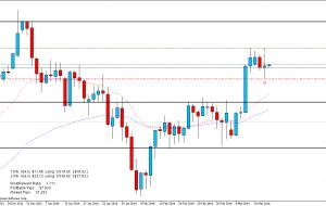 Señal de Trading: EURJPY 13/03/14 (Terminada)