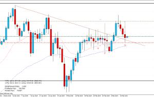 Señal de Trading: GBPJPY 13/03/14 (Terminada)