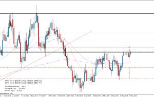 Señal de Trading: GBPNZD 29/05/14