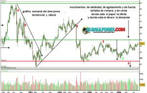 Aportaciones análisis técnico al trading (Libro)