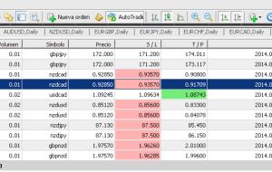 Resumen Semanal en Forex -55.31$ del 8 a el 14 de junio 2014