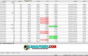 Resumen Semanal Estrategia Price Action Corto Plazo 22 – 27 de Junio 2014 (+42.15%) Video
