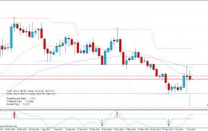 Sell Limit NZDCAD 09-06-14