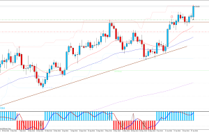 Stop Loss USDCHF, GBPUSD Sin Activar, 30/06/14 (Price Action)