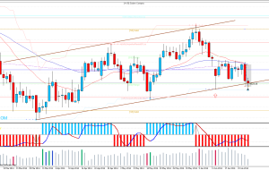 Stop Loss GBPNZD y AUDNZD Estrategia Price Action 26/06/14
