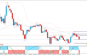 TP1 USDCAD +1% 50Pips