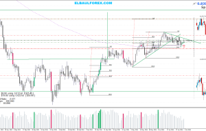 Estrategia Price Action, Entradas 09/07/14
