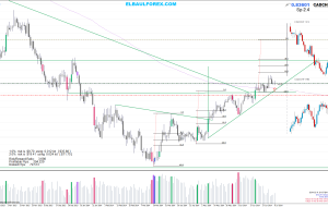 Estrategia Price Action, Entradas el 10/07/14