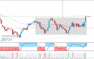Buy GBPCAD, Sell NZDCAD, 04/0714 (Price Action)