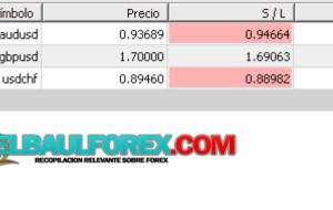 Estrategia Price Action, Semana 2 (Resumen Semanal)