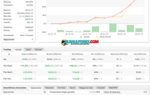 Price Action 130% del Capital en 2 Semana