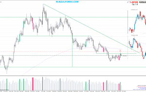 Estrategia Price Action, Entradas 08/07/14