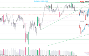 Stop Loss AUDJPY 10/07/14 (Estrategia Price Action)