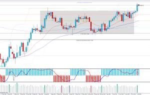 Stop Loss AUDUSD 01/07/14 (Price Action)
