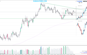 Stop Loss NZDCAD 09/07/14 (Estrategia Price Action)