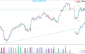 Stop Profit GBPCHF y GBPJPY 08/07/14 (Estrategia Price Action)
