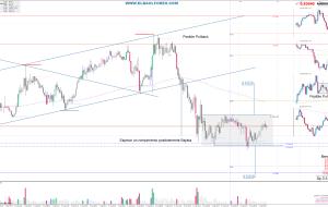 Señales en AUDUSD 06/07/14 (Trading Signals)