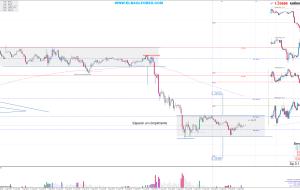 Señales en EURUSD 06/07/14 (Trading Signals)