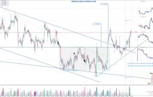 Señales en AUDUSD 08/08/15 (Trading Signals)