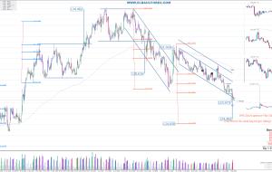 Señales en CHFJPY 08/08/15 (Trading Signals)