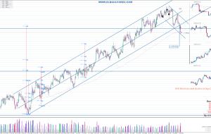 Señales en GBPAUD 08/08/15 (Trading Signals)