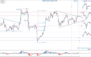 Señales en GBPJPY 16/08/15 (Trading Signals)