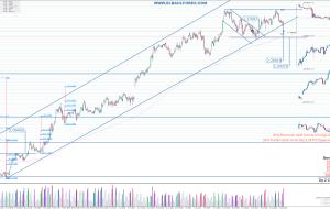 Señales en GBPNZD 08/08/15 (Trading Signals)