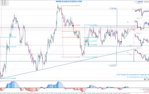 Señales en GBPUSD 16/08/15 (Trading Signals)