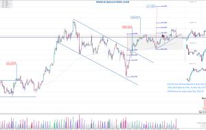 Señales en USDJPY 08/08/15 (Trading Signals)