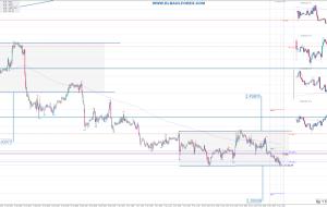 Señales en EURCAD 17/11/15 (Trading Signals)