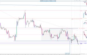 Señales en EURGBP 16/11/15 (Trading Signals)