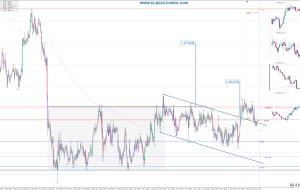 Señales en EURNZD 15/11/15 (Trading Signals)