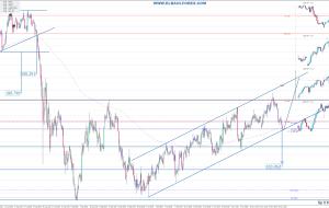 Señales en GBPJPY 23/11/15 (Trading Signals)