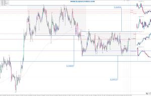 Señales en NZDCHF 14/11/15 (Trading Signals)