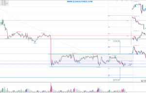 Señales en XAUUSD 11/11/15 (Trading Signals)