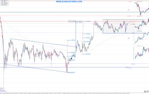 USDJPY Señales para el 07/12/15 (Trading Signals)