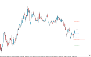 Indicador: Day, Weekly, Monthly Hi-Low