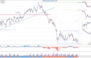 Señales de Trading Pendientes del 14/04/16 (Video)