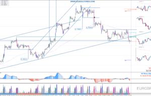 Señales de Trading Pendientes del 18/04/16 (Video)