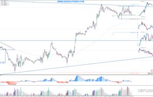 Señales de Trading Pendientes 20/04/16 (Video)