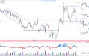 Señales de Trading Pendientes del 19/04/16 (Video)