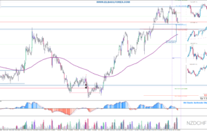 Señales de Trading Pendientes 21/04/16 (Video)