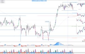 Señales de Trading Pendientes del 15/04/16 (Video)