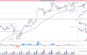 Señales de Trading Pendientes 27/04/16 (Video)