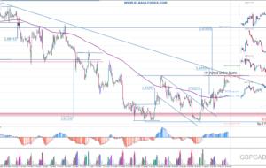 Señales de Trading Pendientes 25/04/16 (Video)