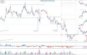 Señales de Trading a Completadas 05/04/16