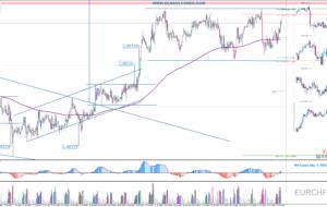 Señales de Trading Pendientes 04/05/16 (Video)