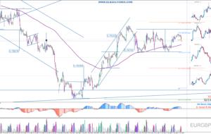Señales de Trading Pendientes 12/05/16 (Video)